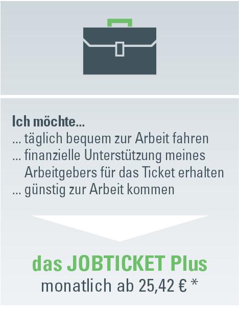 Grafik: Weg zum JOBTICKET Plus