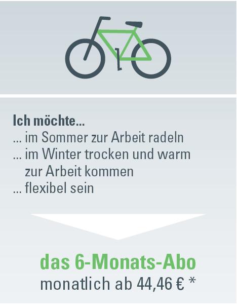 Grafik: Weg zum 6-Monats-Abo