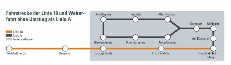 Fahrstrecke der Linie 18 und Weiterfahrt ohne Umstieg als Linie A