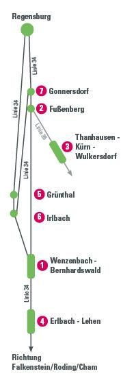 ÖPNV-Offensive Grafik Linie 34_35